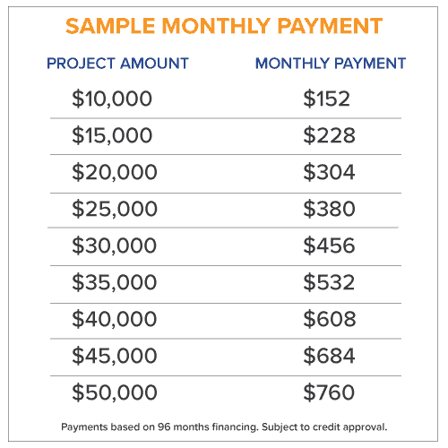 sample monthly payments for a 96 month financing option at Norfolk Kitchen & Bath